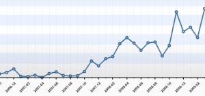 Traffic grew quite a bit over the past few months